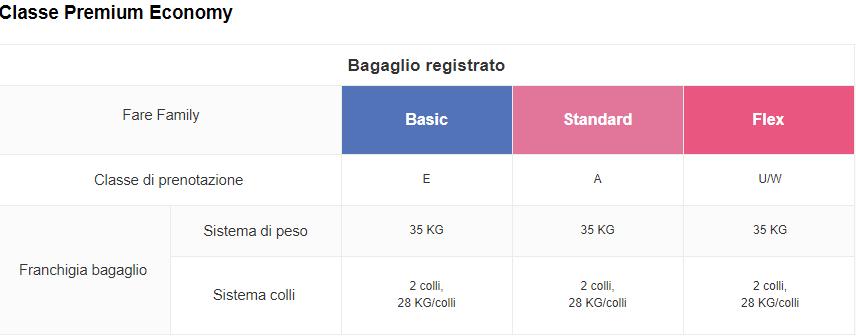 Bagaglio China Airlines Classe Premium Economy