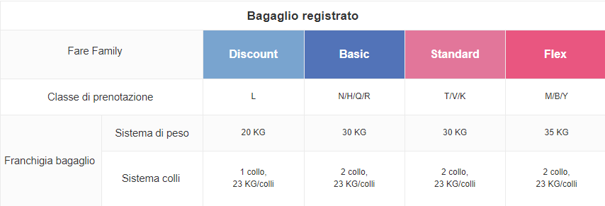 Bagaglio china airlines in classe economy